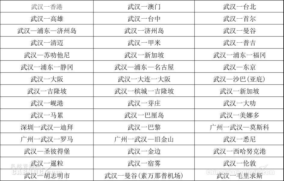 武汉已开通国际及地区定期客运航线(45条)
