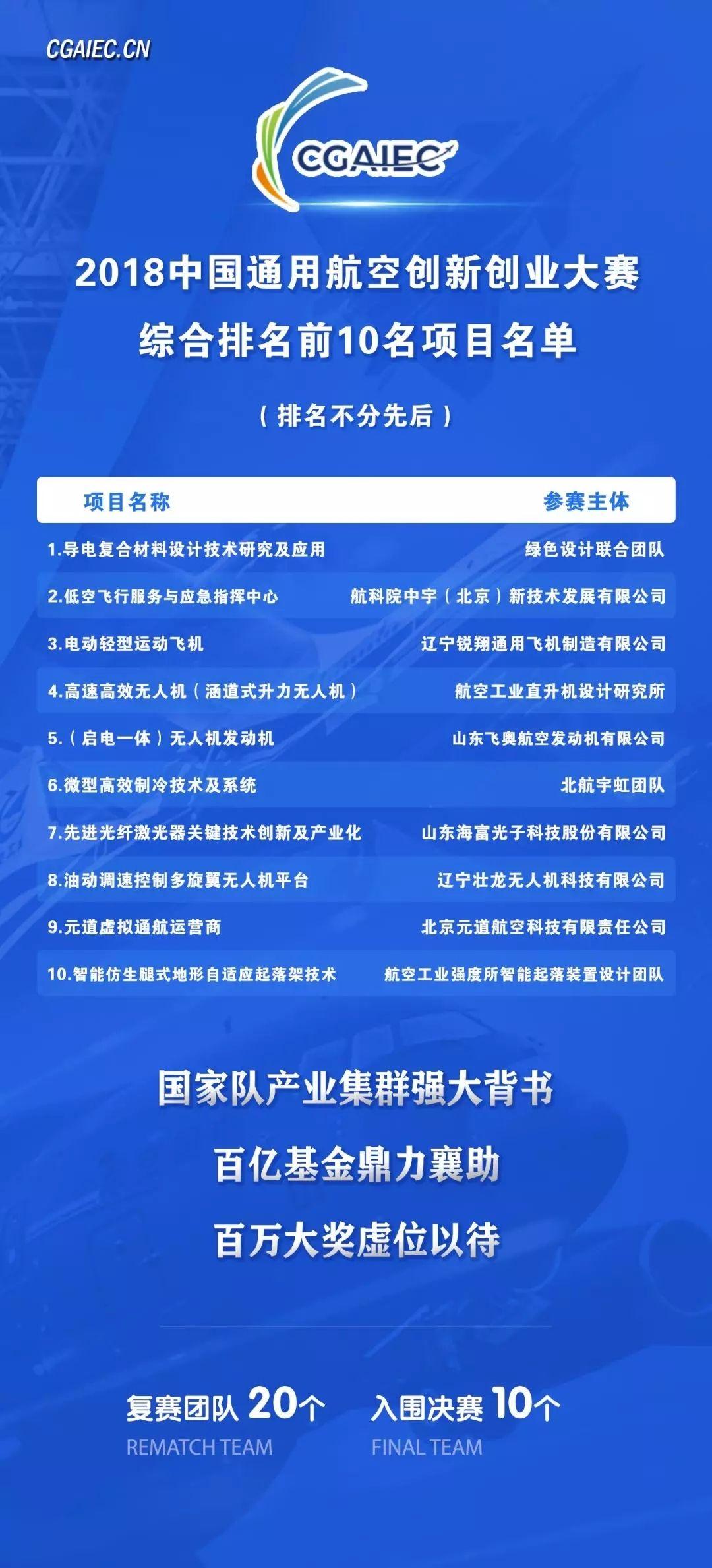 2018中国通用航空创新创业大赛复赛侧记|新闻动态-飞翔通航(北京)服务有限责任公司