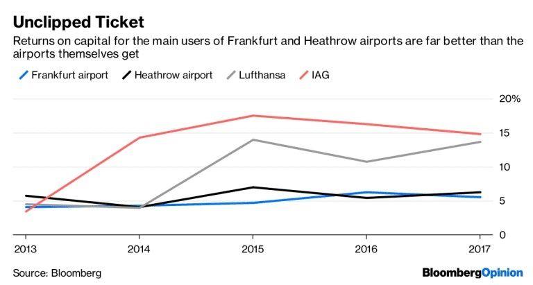 城市为何要建设更多的基础机场 以期解决容量拥堵问题?