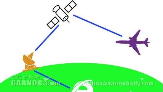 图:卫星模式示意图