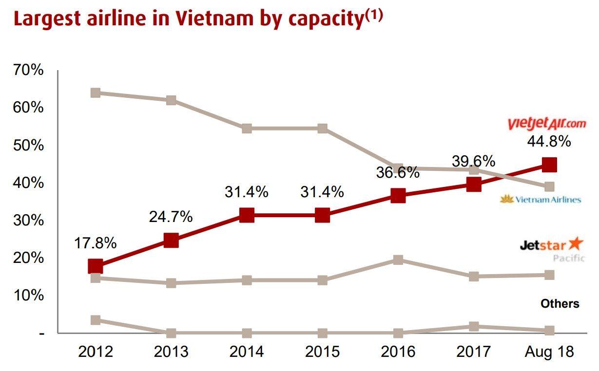 越捷航空营收增长50% 未来5年或将高速扩张