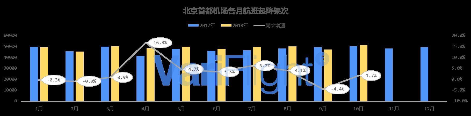 京津冀机场发展观察报告