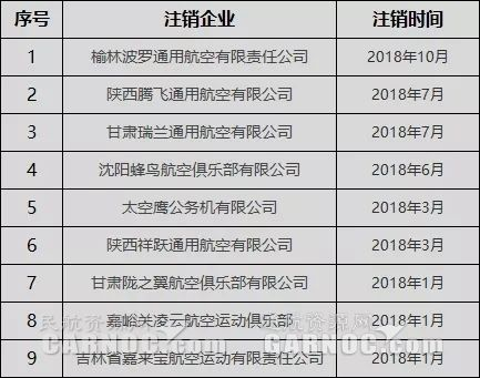 2018年已有9家企業注銷通用航空經營許可證