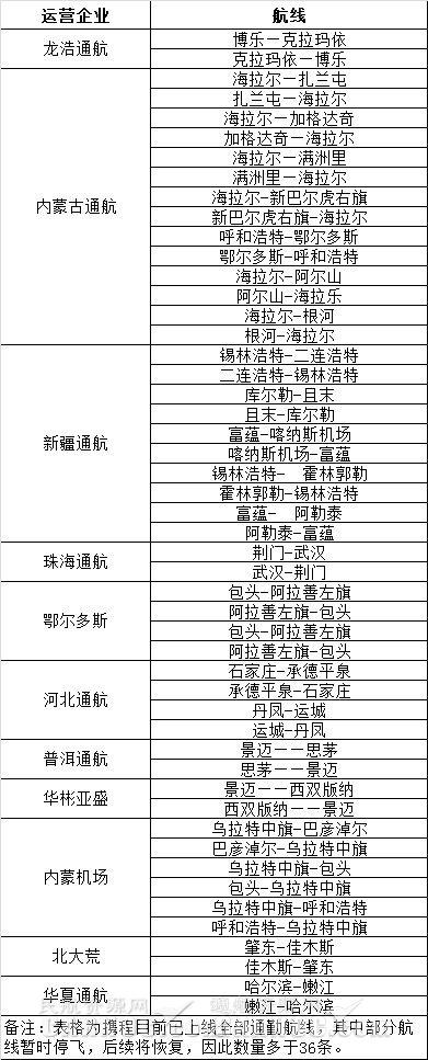 携程通勤航线清单。通航资源网制图。