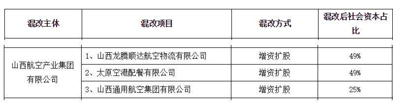 社会资本占比25%!山西通航集团混改拟增资扩股|新闻动态-飞翔通航(北京)服务有限责任公司