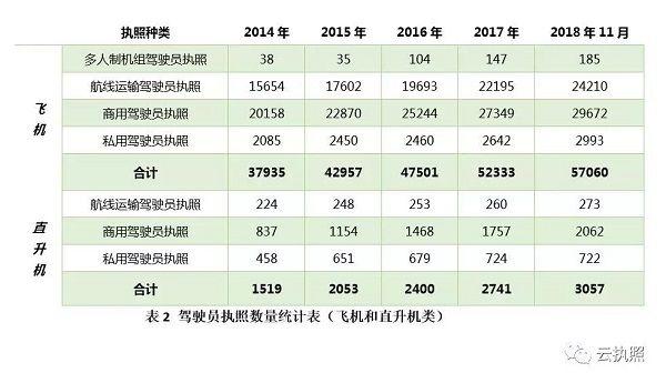 至11月20日 我国民航驾驶员执照数为60918本|新闻动态-飞翔通航(北京)服务有限责任公司