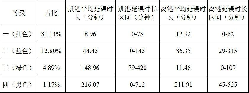 表1北京首都机场过站航班延误聚类结果