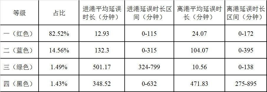 表2上海浦东机场过站航班延误聚类结果