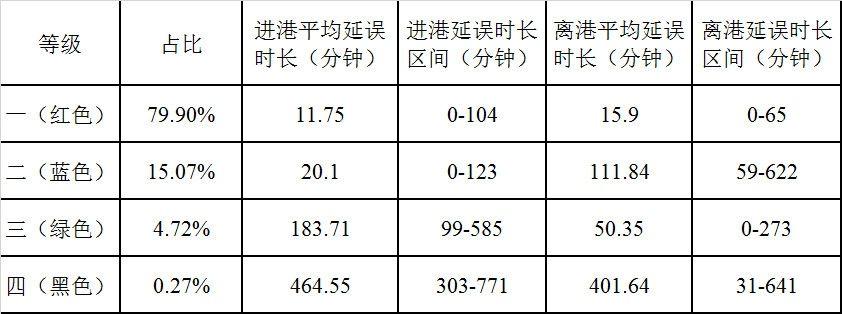 表3广州白云机场过站航班延误聚类结果