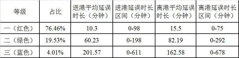 表1武汉天河机场过站航班延误聚类结果