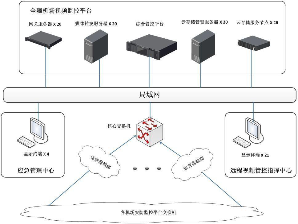 全疆机场视频监控平台系统图