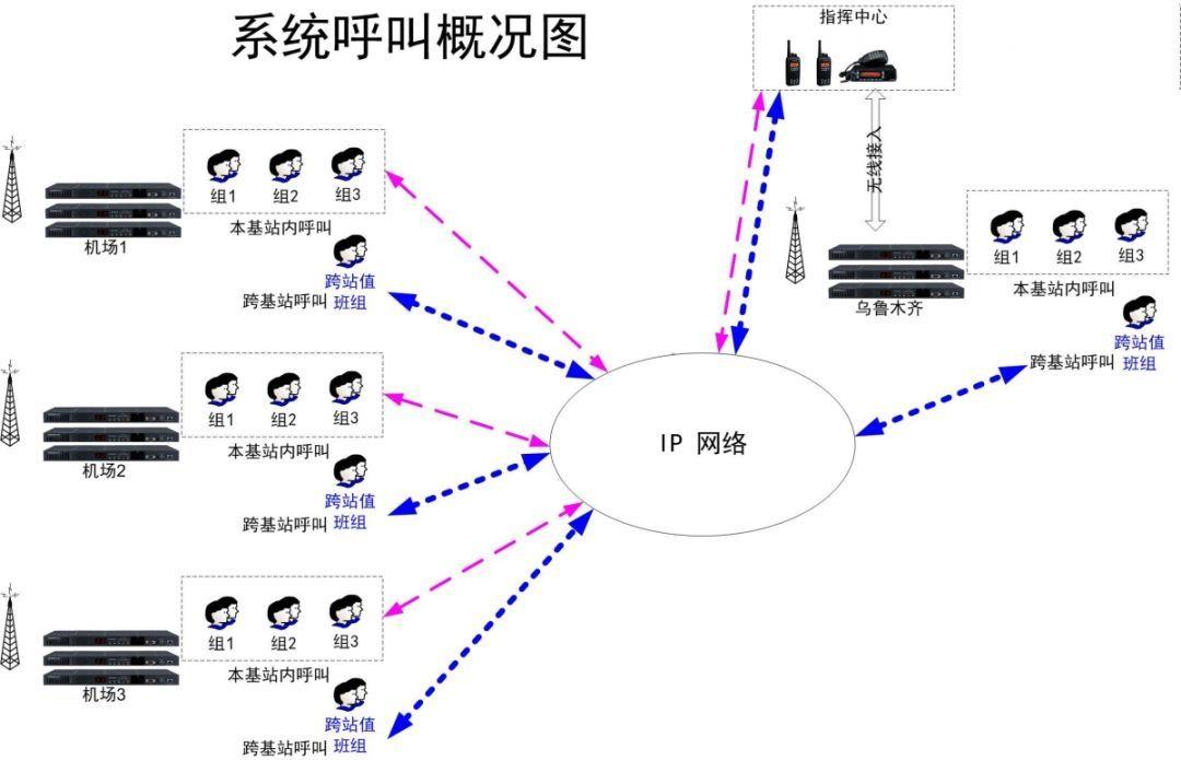 数字集群通信联网系统图
