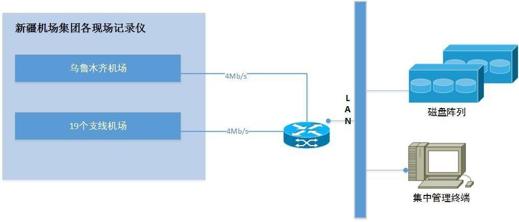 航空语音通信监听系统图