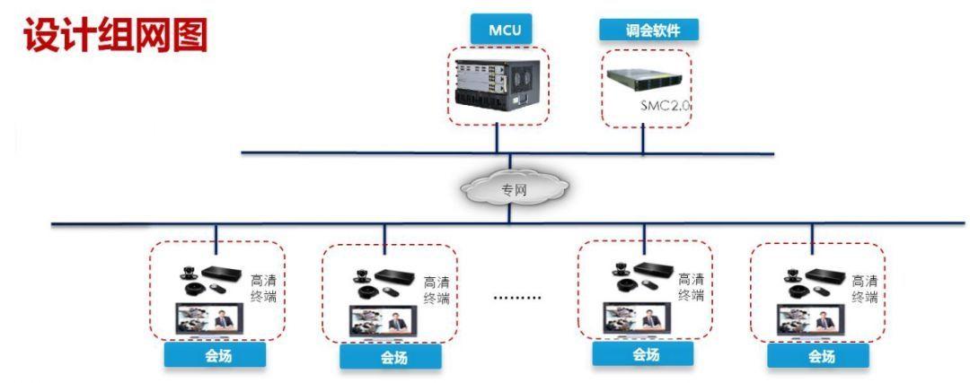 远程视频培训设计组网图