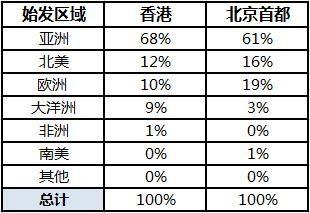 表2.香港机场和北京首都机场的中转旅客始发区域分布