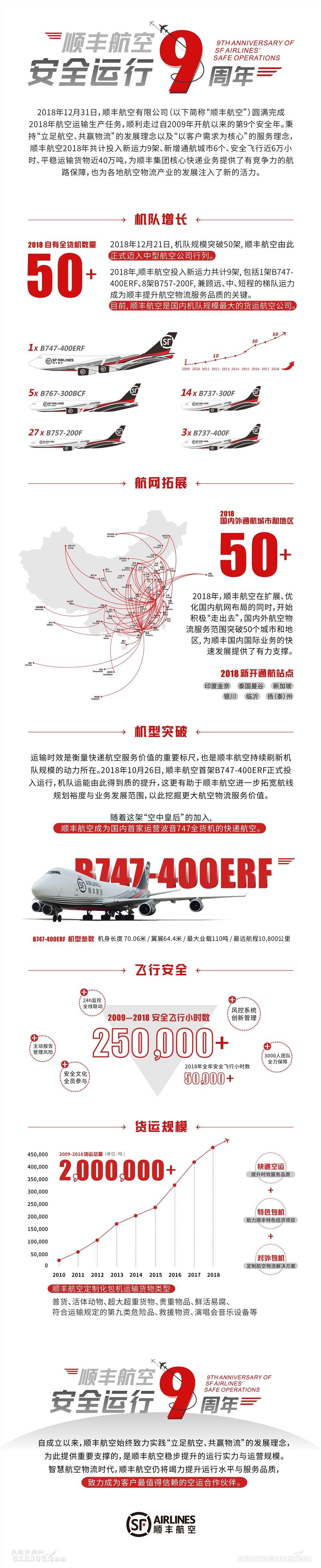 顺丰航空实现安全运行九周年。顺丰航空供图