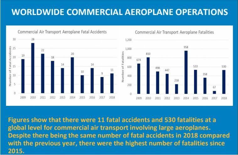EASA:去年成為2015年以來航空安全最差一年