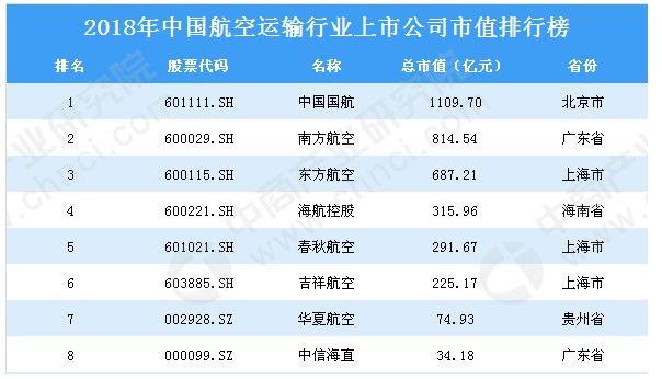2018年中国航空运输行业上市公司市值排行榜