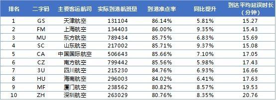表3:2018年中国大陆十大主要客运航空公司排名