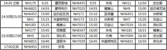 全日空2018年12月到2019年1月的冬季时刻表表格