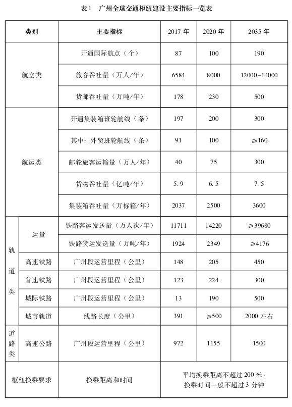 广州全球交通枢纽建设主要指标