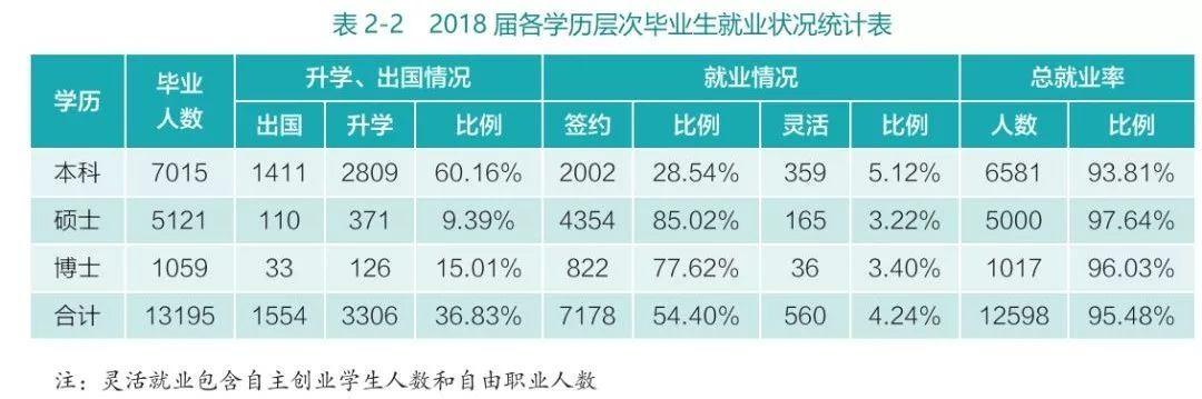 武汉大学2018届毕业生就业基本情况