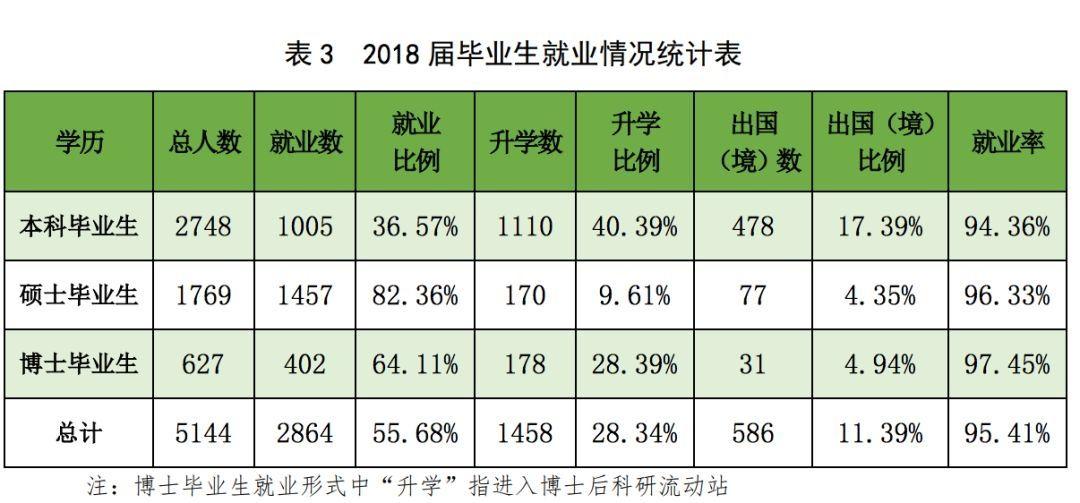 中国农业大学2018届毕业生就业基本情况