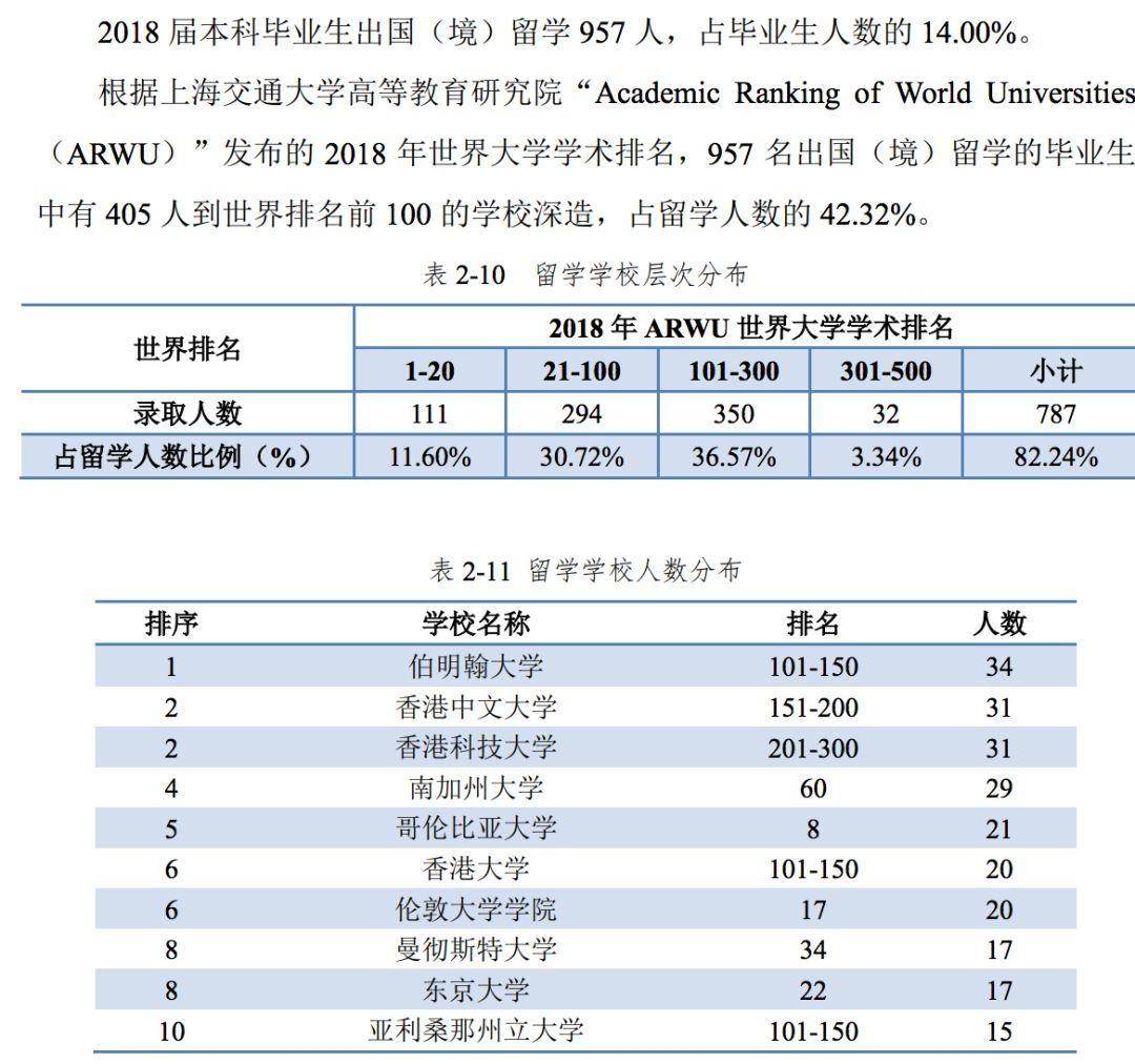 华中科技大学2018届毕业生就业基本情况(本科生)