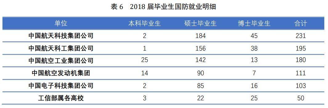 北京航空航天大学2018届毕业生就业情况