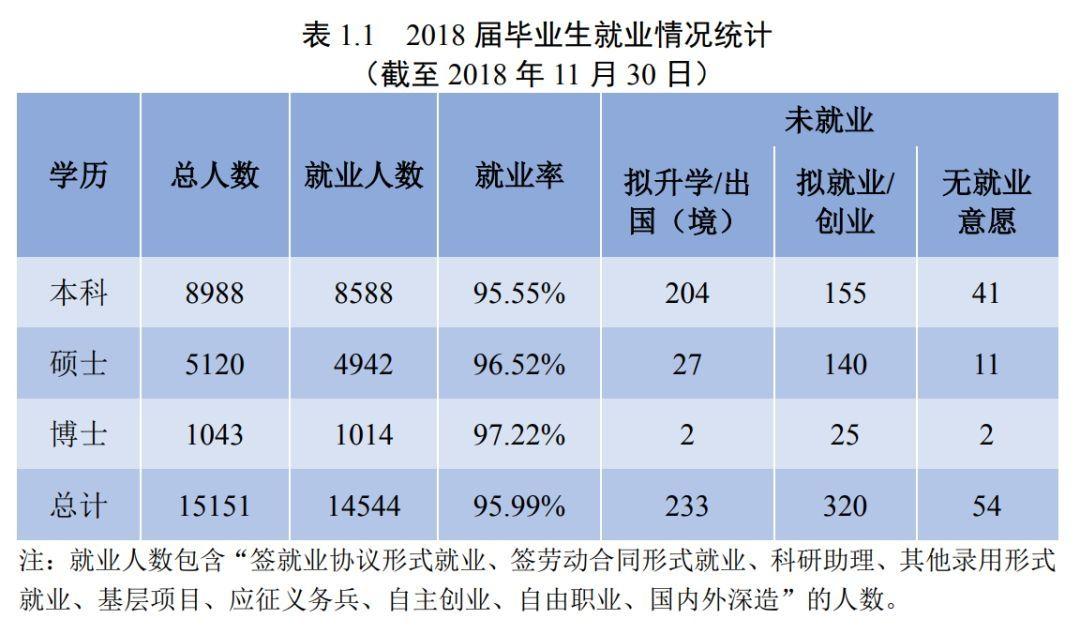四川大学2018届毕业生就业情况