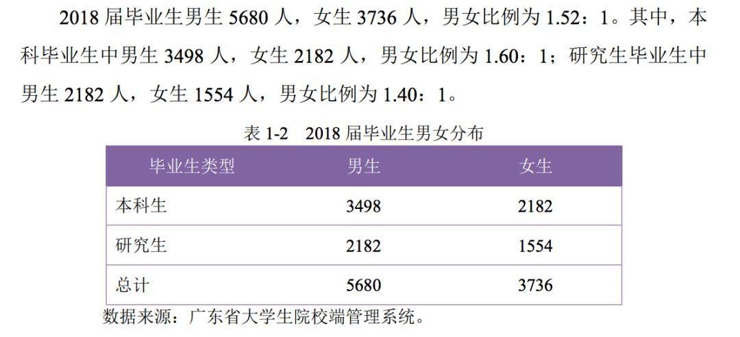华南理工大学2018届毕业生就业情况