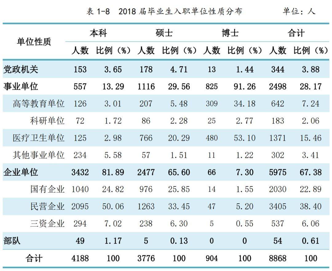 中南大学2018届毕业生就业情况