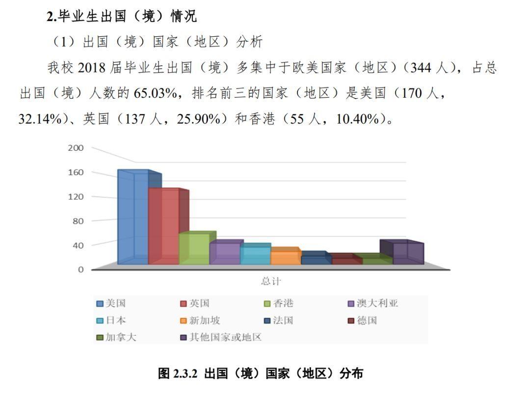 华东师范大学2018届毕业生就业情况