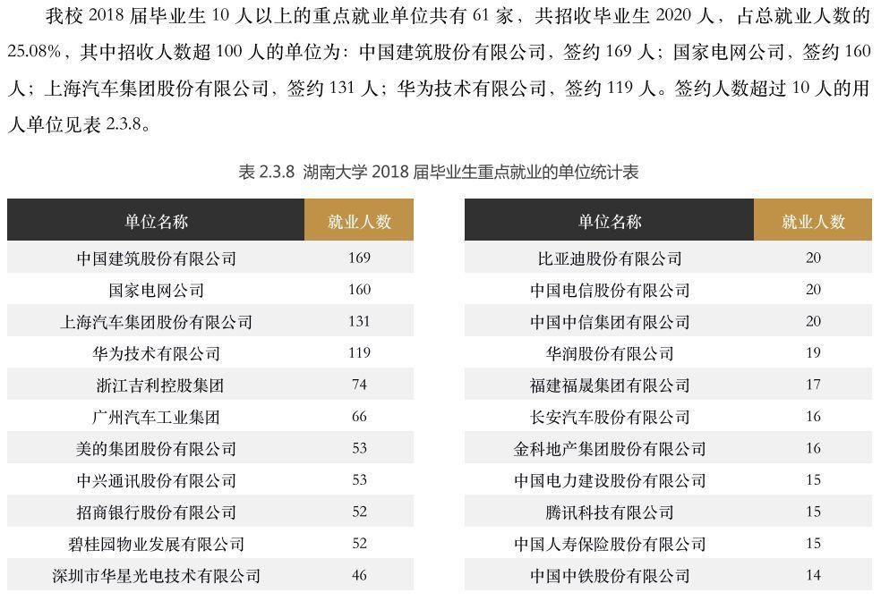 湖南大学2018届毕业生就业情况
