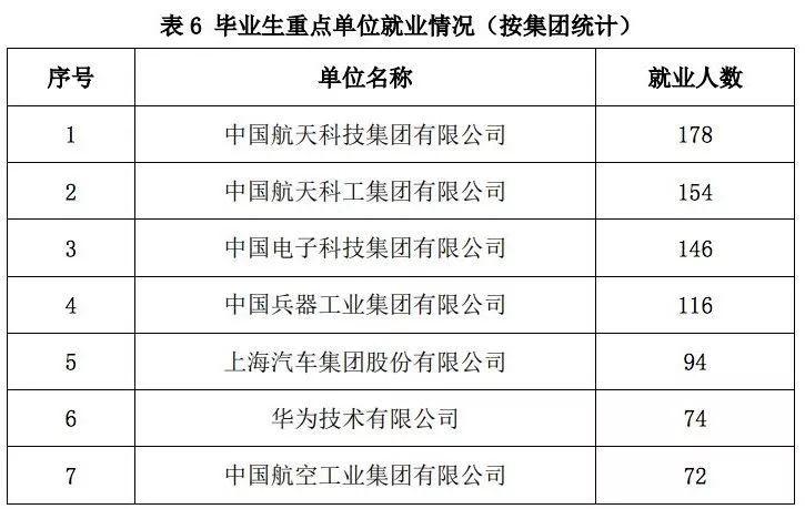 北京理工大学2018届毕业生就业情况