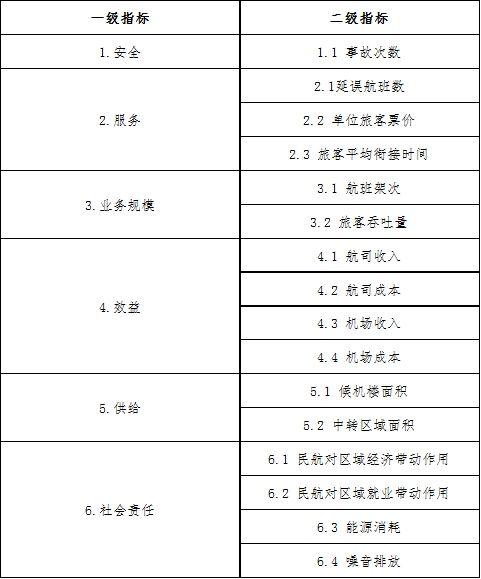 表1 测算机场旅客中转率最佳值所需指标。来源:李晓津