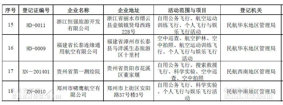 18家非经营性通航单位名单。文件截图。