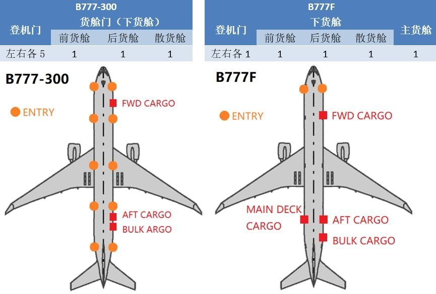 B777-300和B777F