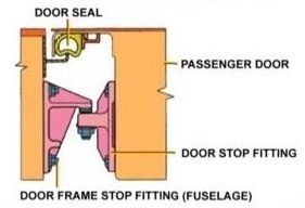 plug-type舱门结构