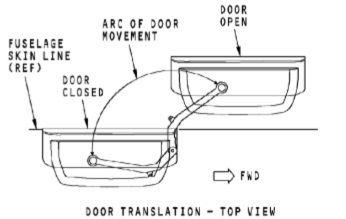 plug-type登机门打开时的移动轨迹