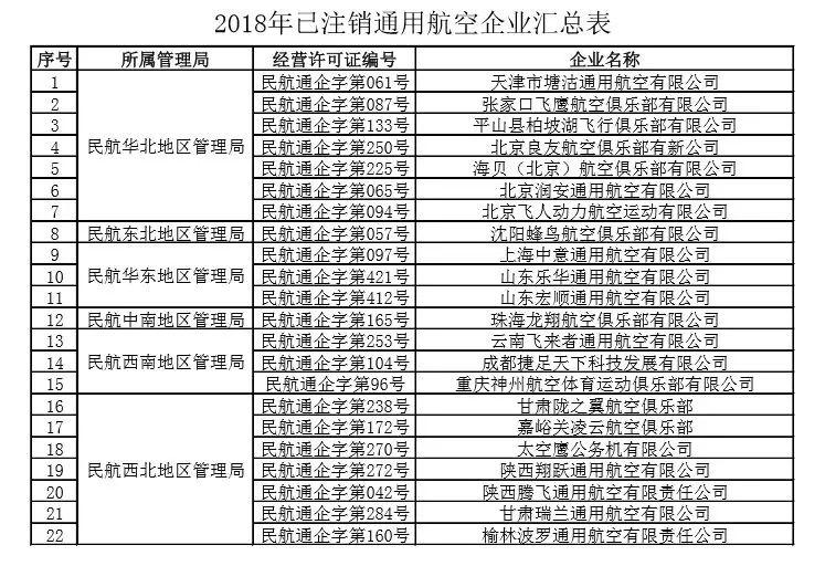 2018年已注销通用航空企业汇总表。文件截图。