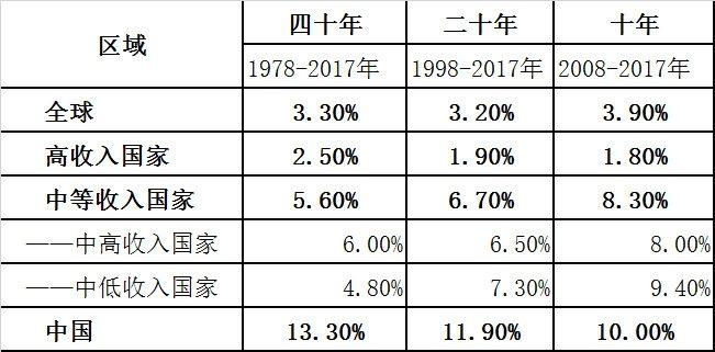 表1.全球不同经济体的航班起降架次年均增幅