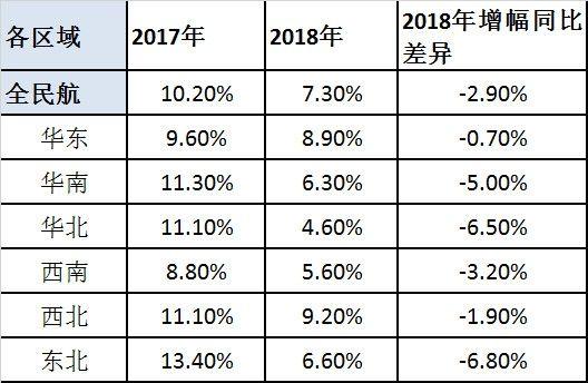 表2.2017-2018年国内各区域定期客运航班起降架次年均增幅