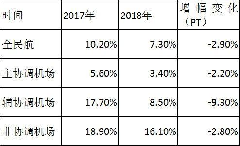 表3.2017-2018年国内机场定期客运航班起降架次年均增幅
