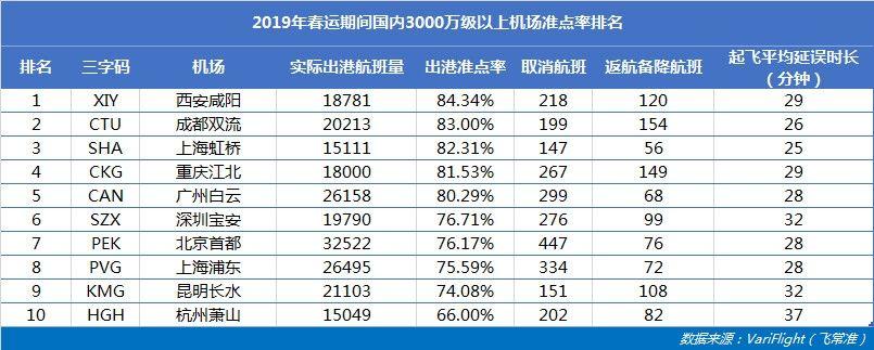 3000万级以上机场:咸阳机场最准点  虹桥机场平均延误时长最短     飞常准供图