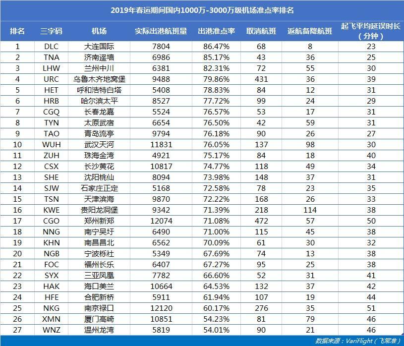 1000万-3000万级机场:大连机场最准点  郑州机场取消航班最多      飞常准供图