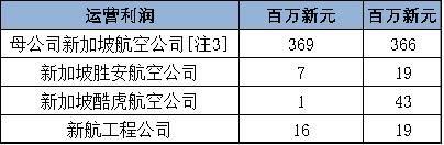 集团主要公司第三季度运营业绩