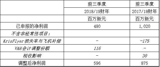 集团主要公司前三季度运营业绩如下: