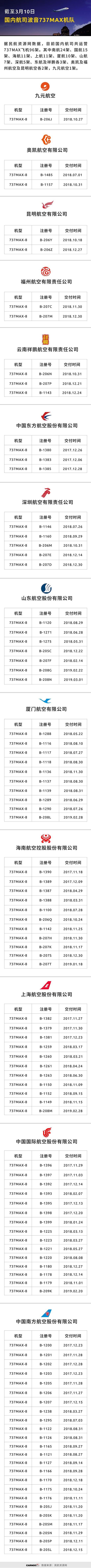 国内737MAX机?#21360;?#36164;源网制图