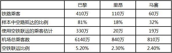 每年使用空铁联运的乘客数和比例